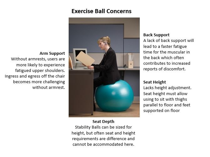 Stability balls exercise balls and fitness orbs in the office - Stability ball for office ...
