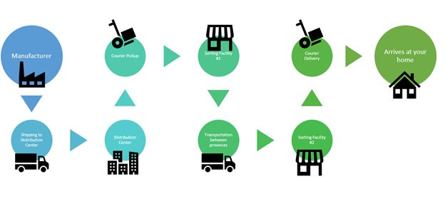 Major touchpoints of an online shopping order