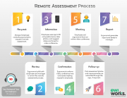 How Remote Assessments Work