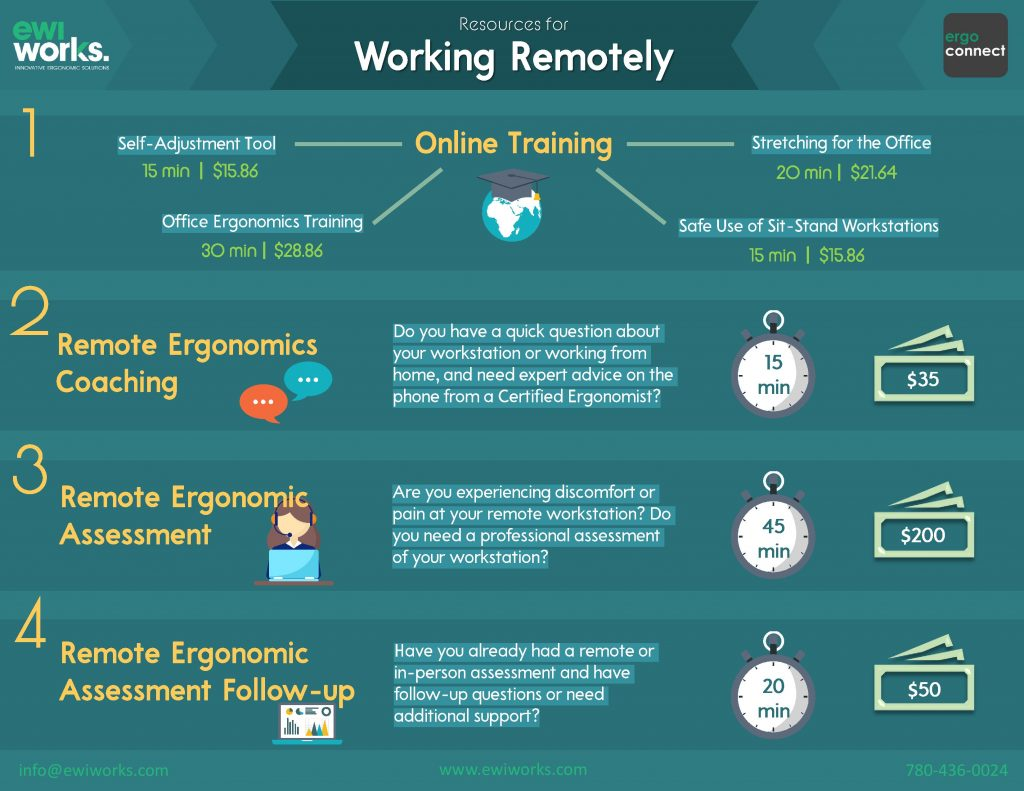 Ergonomic Resources for Working Remotely